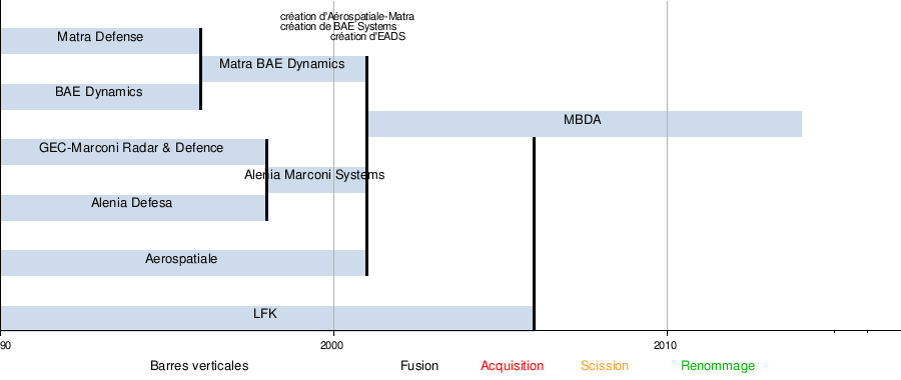 La construction de MBDA au fil du temps